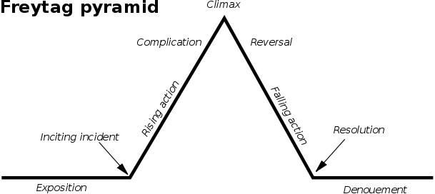 CTA pyramid