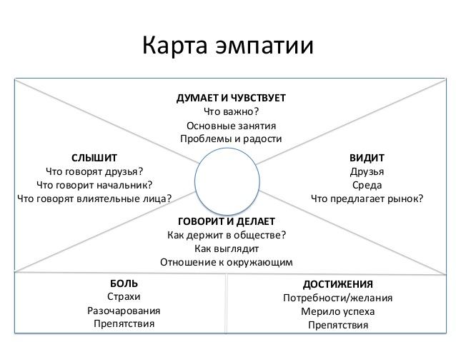 карта эмпатии шаблоны лендингов