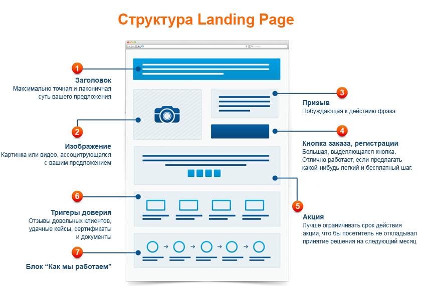 landing page шаблоны лендингов структура лендинг пейдж